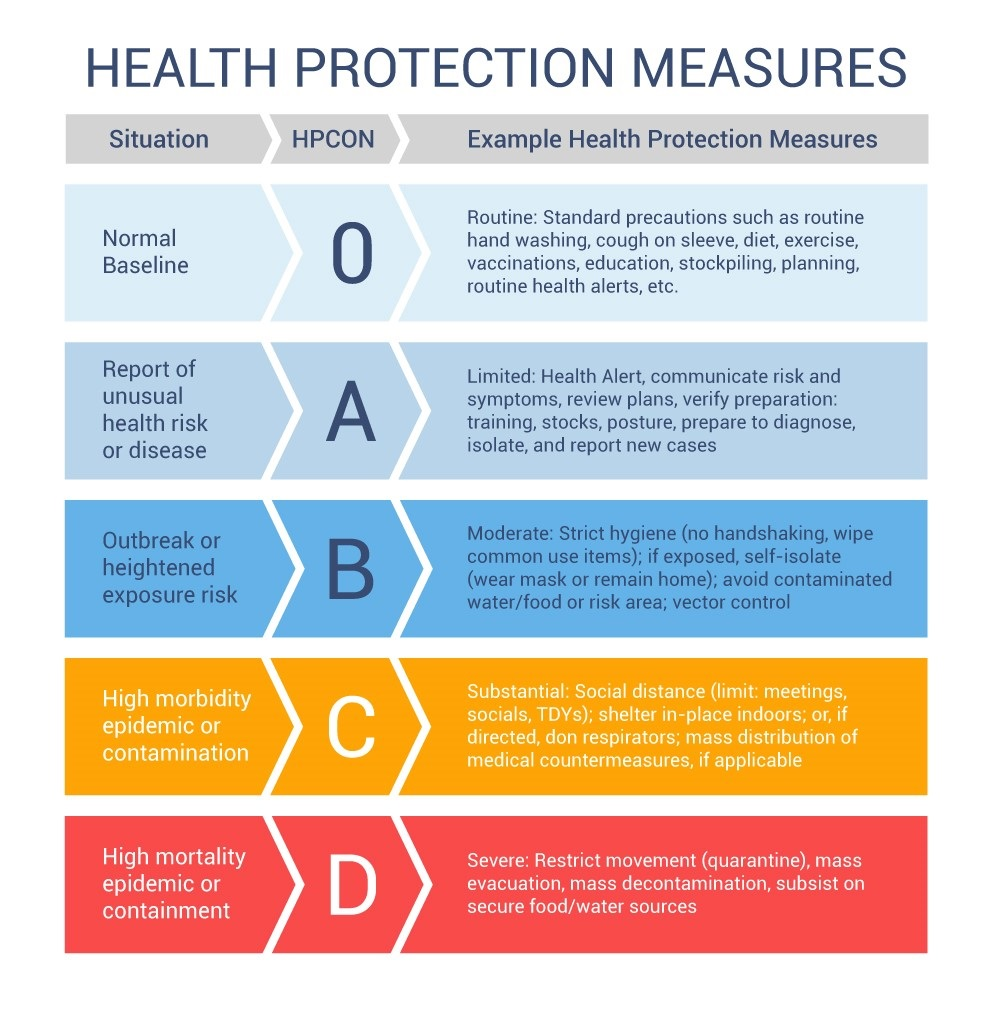 Health Protection Conditions